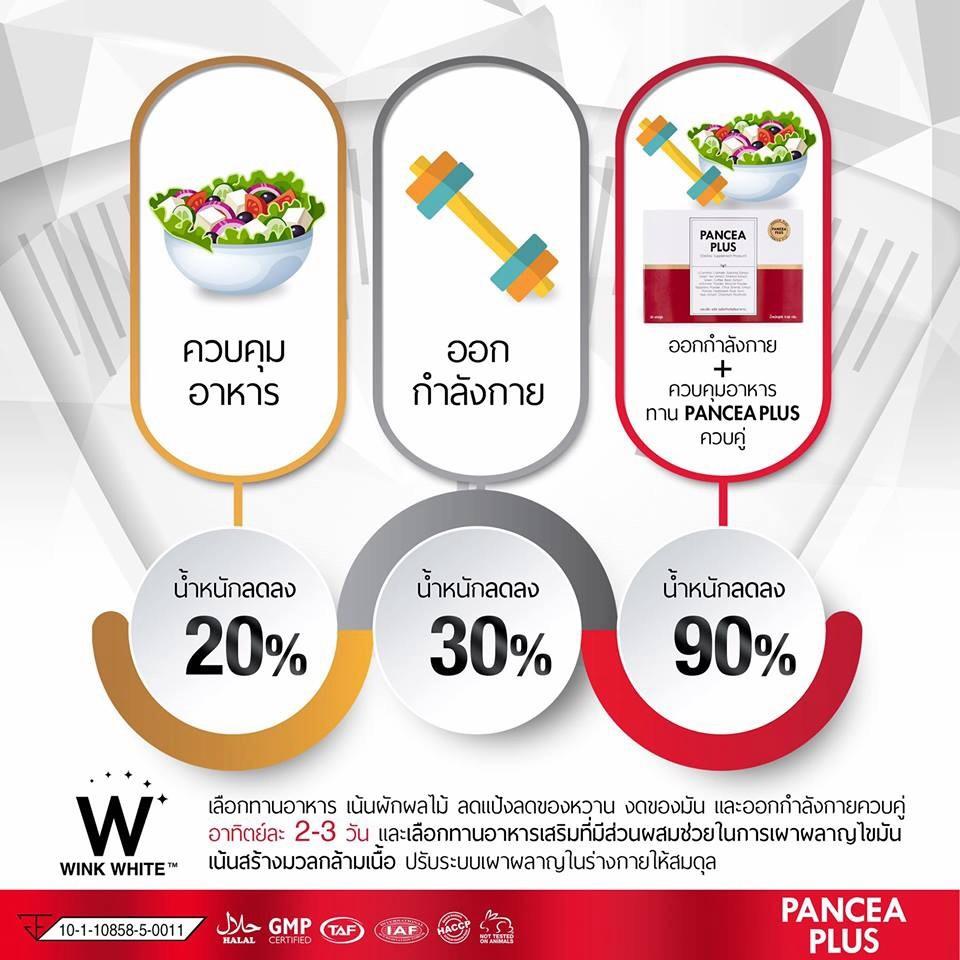 PANCEA PLUS น้ำหนักลดไวยิ่งขึ้นเมื่อทาน แพนเซียพลัส ควบคู่ไปกับการออกกำลังกาย